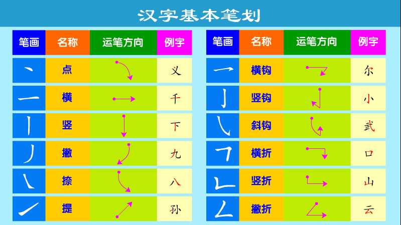 write basic character strokes creative chinese