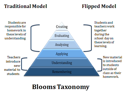 Letter To Parents About Flipped Classroom